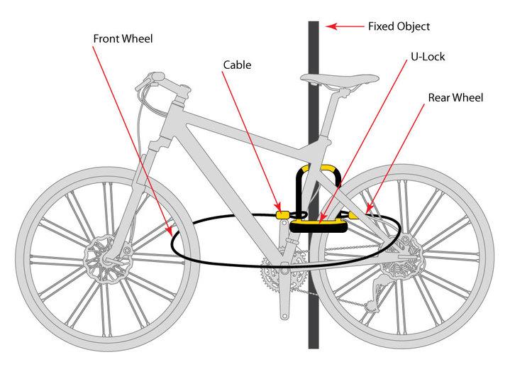 تصویر راهنمای چگونگی قفل کردن دوچرخه با قفل یو شکل به یک تیرک فلزی